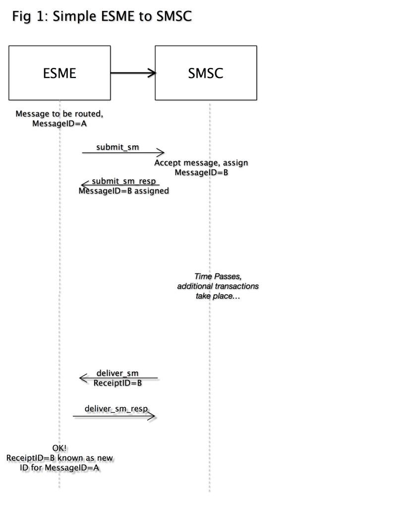 Simple ESME to SMSC