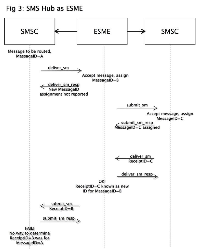 fig3-sms-hub-as-esme
