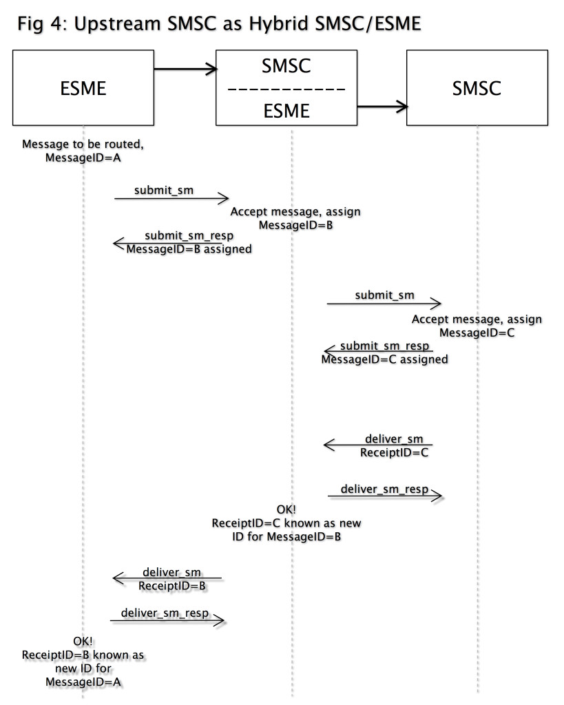 fig4-upstream-smsc-as-hybrid