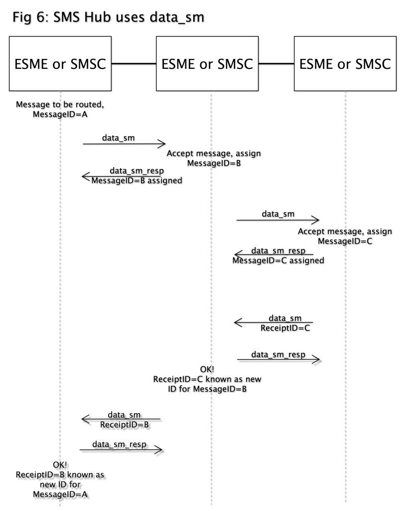fig6-sms-hub-uses-data-sm